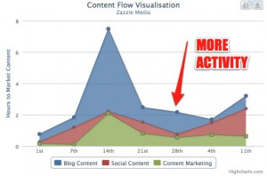 content flow visualisation graph