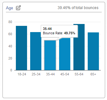 bounce rate by age