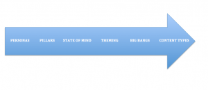 content types arrow