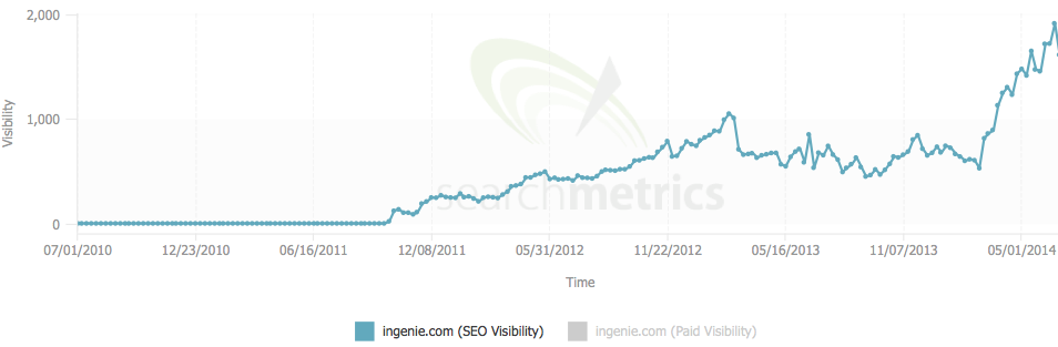 ingenie search visibility