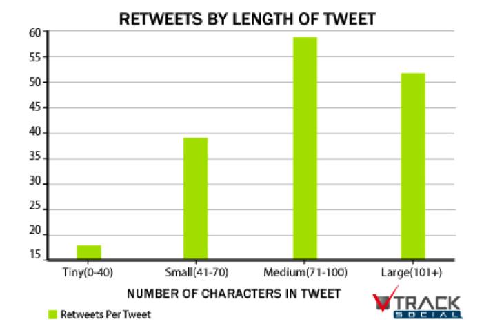 length-of-tweet