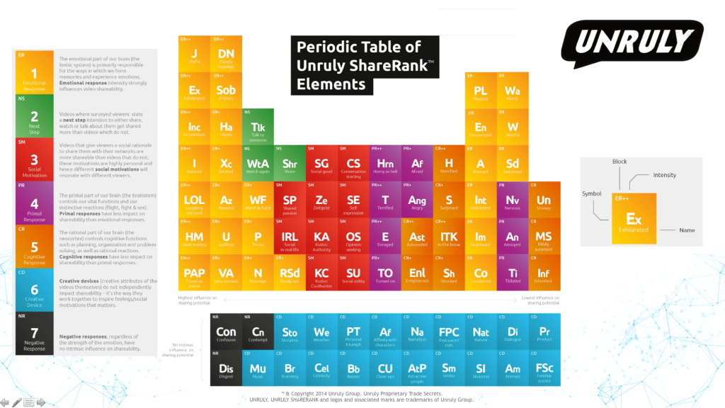 Unruly Periodic Table of Sharing