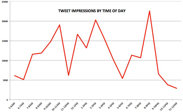 Chart Twitter Data