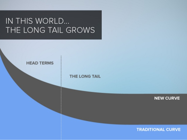 long tail graph