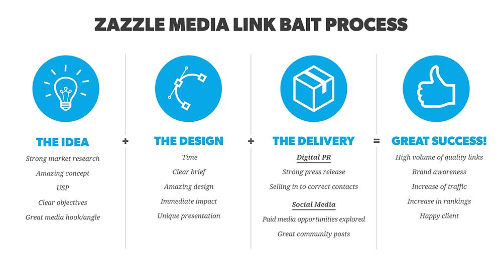 Zazzle Media Linkbait Process