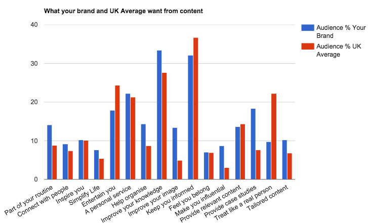 GWI chart showing what your audience want from content