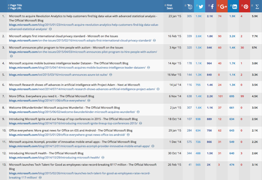 Microsoft blog results