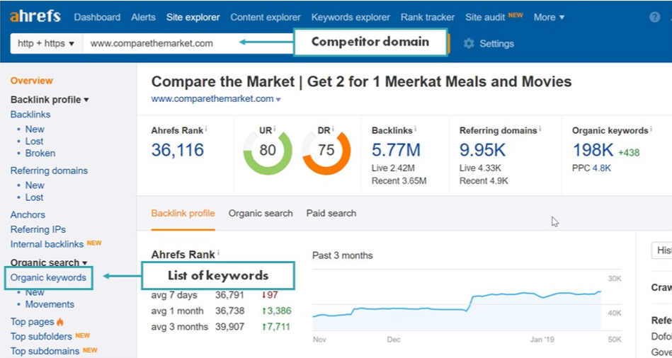 check your competitors in ahrefs