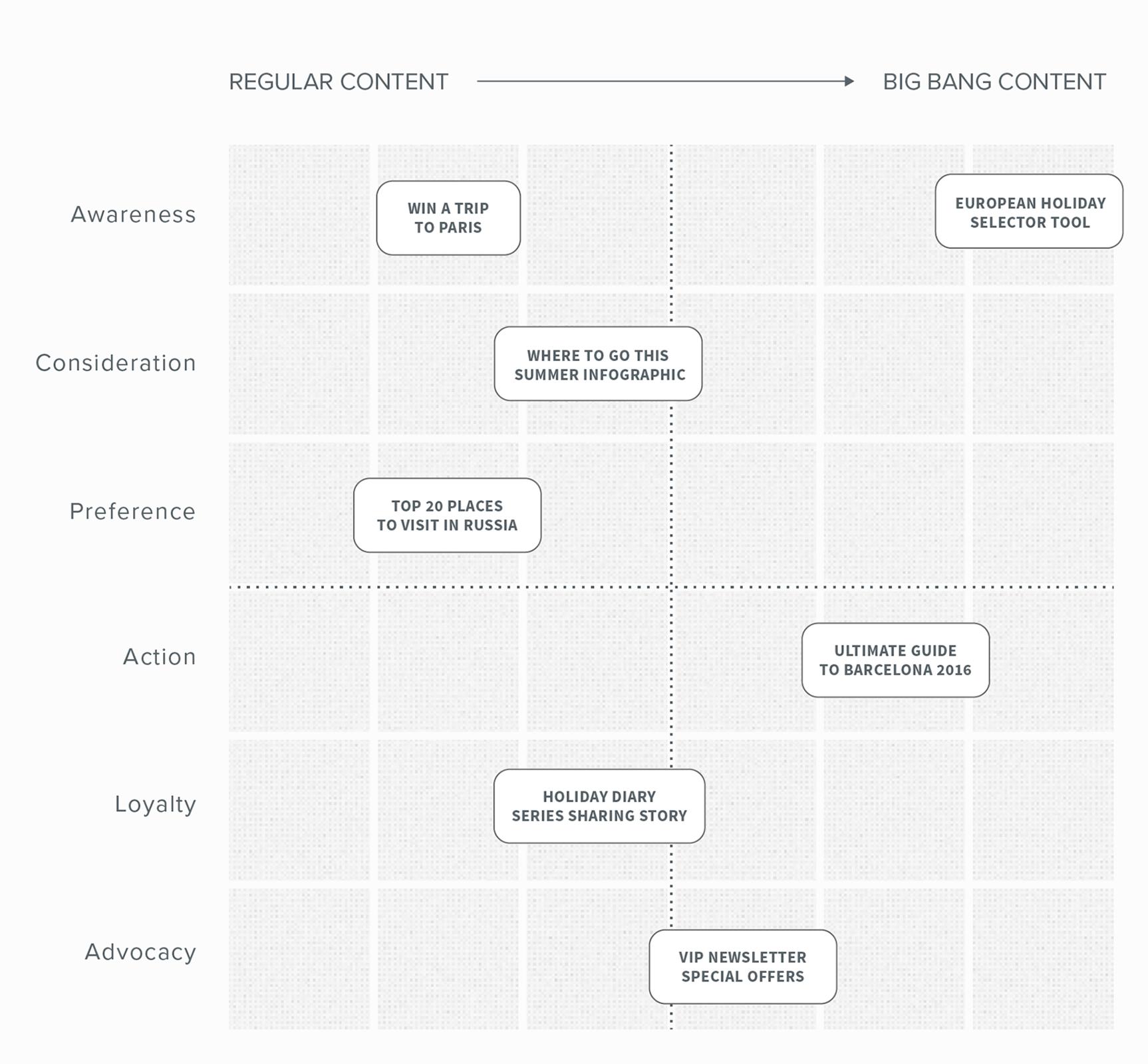 content flow matrix
