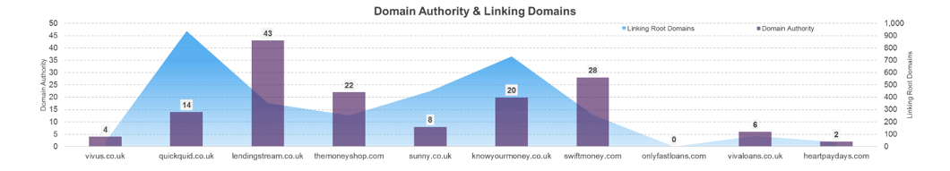 da and linking domains