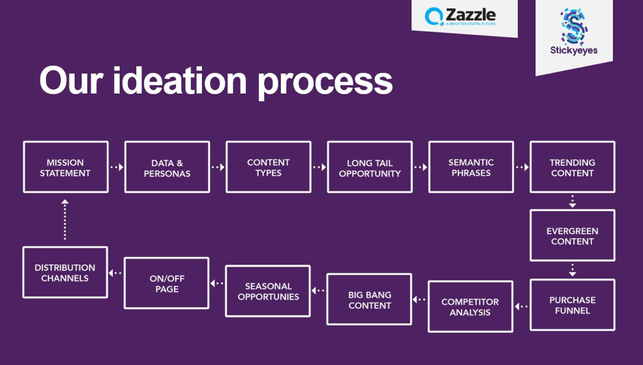 our ideation process