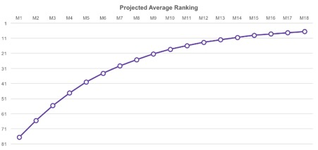 projected average rank screenshot
