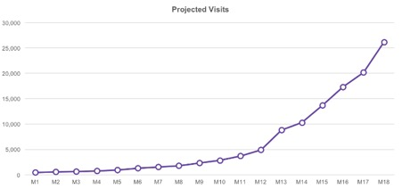projected visits graph screenshot