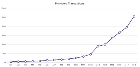projected transactions screenshot image