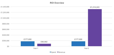 roi overview chart screenshot image
