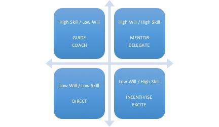 will:skill model