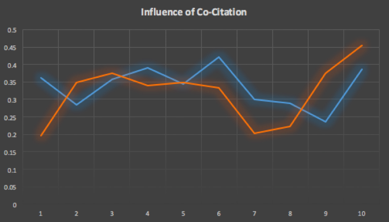 Co-citation of rankings