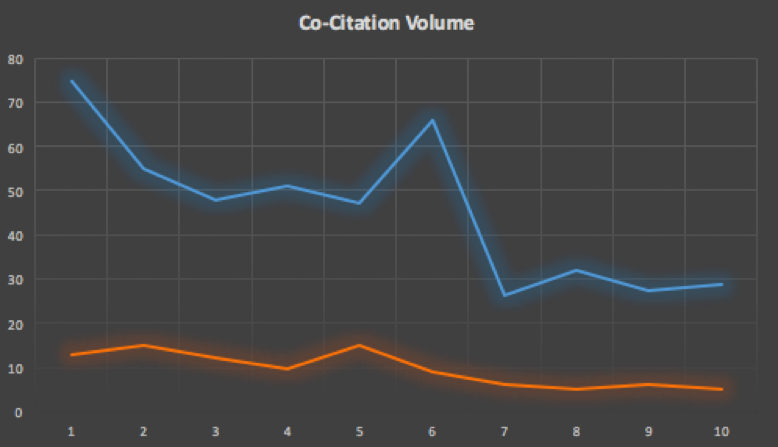 Cocitation volume