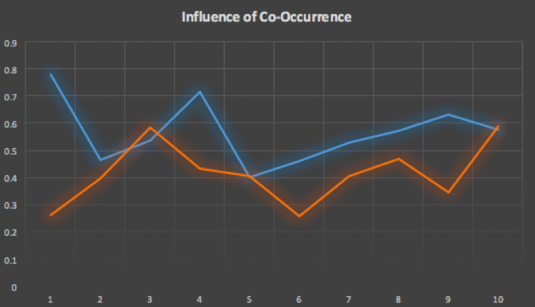 Influence of Co-occurance