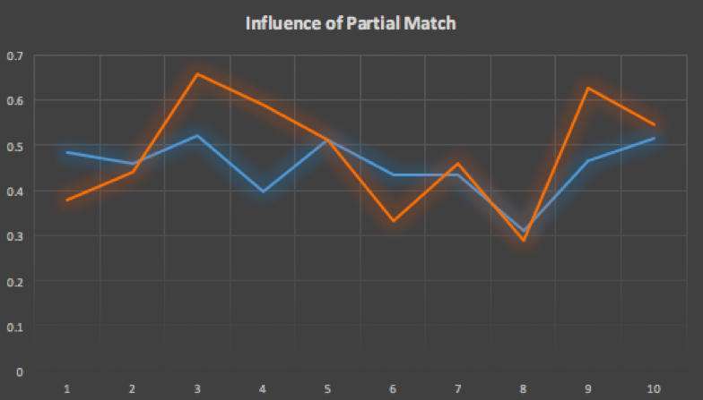 Influence of partial match