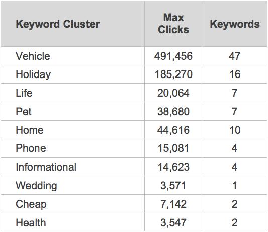 Keyword Cluster