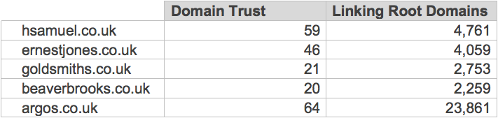 Domain Trust & Linking Domains