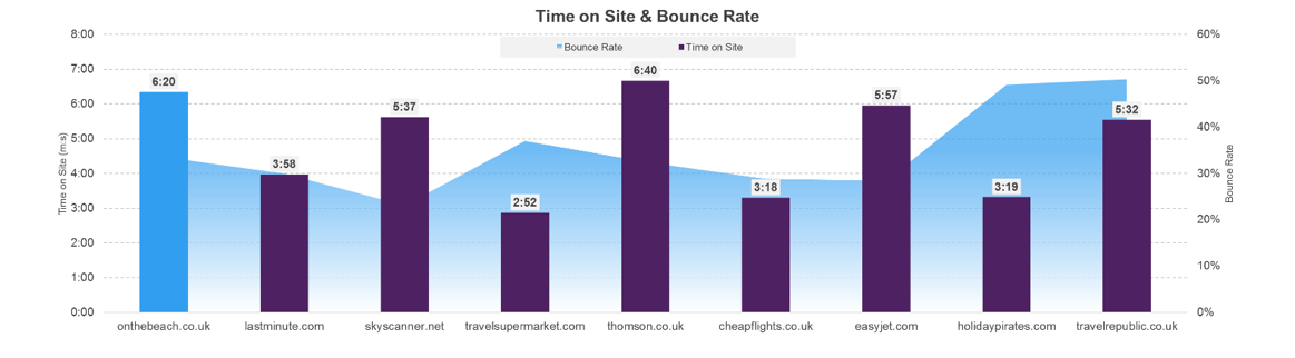 Time on Site & Bounce Rate