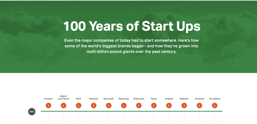 start up loans 100 years of start ups