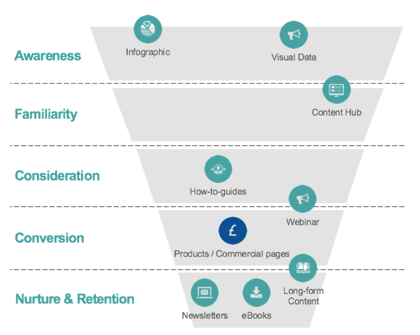 content types in funnel