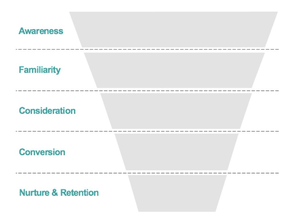 traditional funnel stages