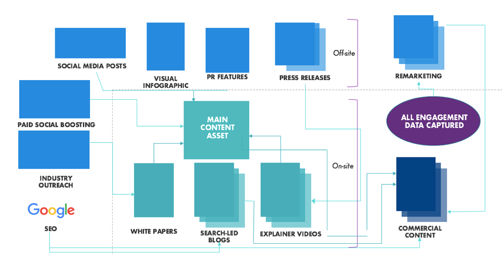 visualisation of content strategy