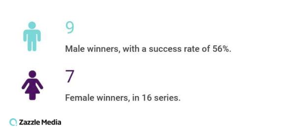 percentage split of strictly winners gender