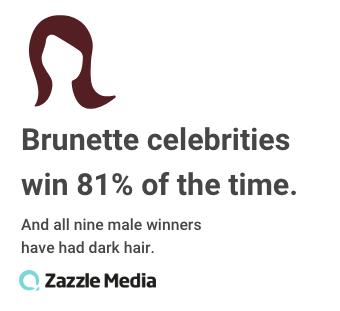 brunette celebrities win strictly