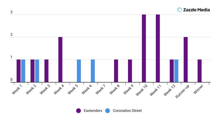 eastenders vs coronation street