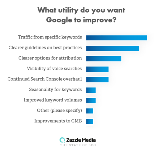 Google utility from state of seo 2019