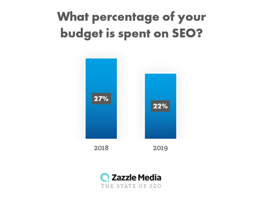 budget on seo for state of seo 2019