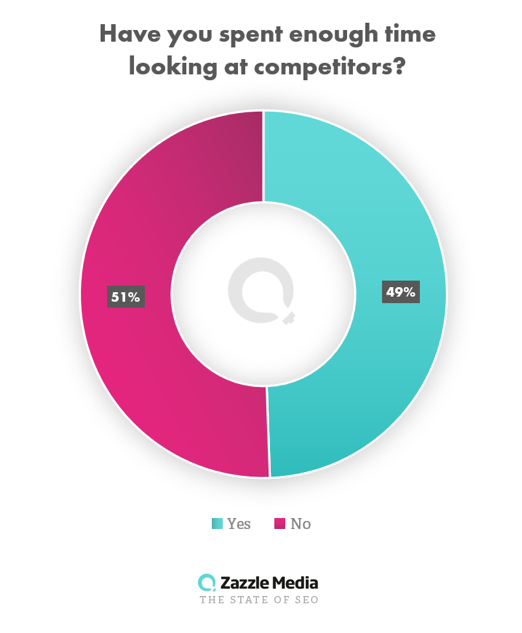 competitor analysis graph state of seo