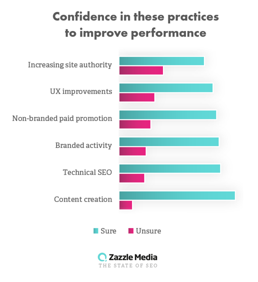 confidence in practices from state of seo 2019