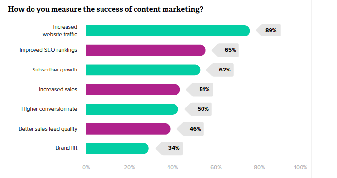 how to measure success of content marketing
