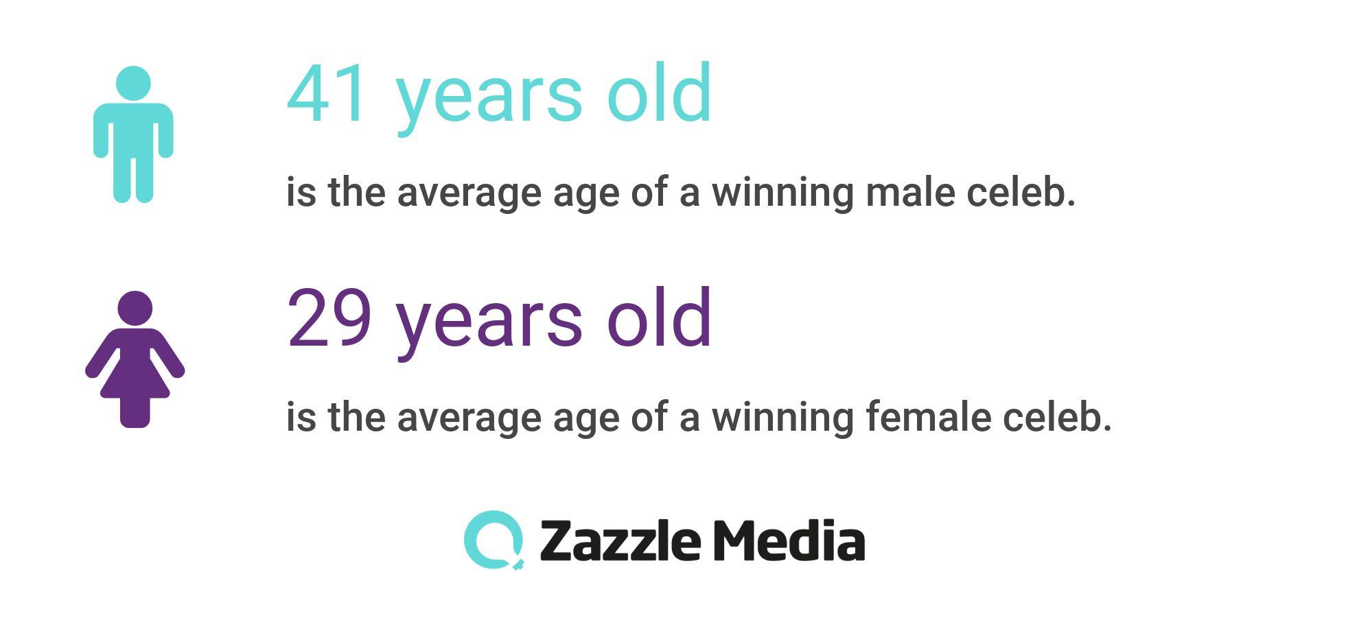 average age of I'm a celeb winners