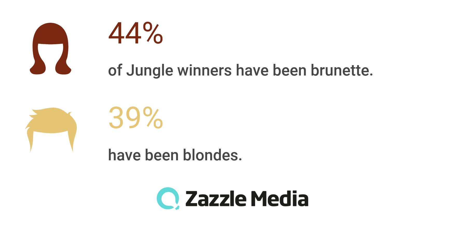 hair colours of I'm a celeb winners